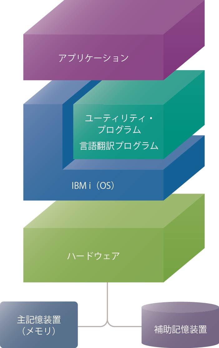 01 IBM i の歴史 - アイマガジン i Magazine IS magazine