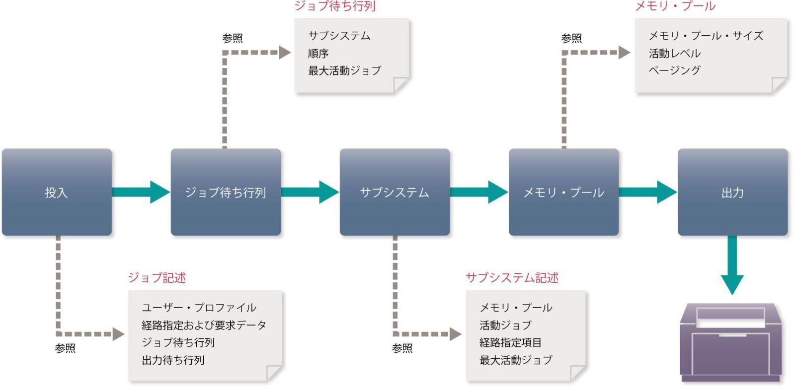 01 IBM iの実行環境 | アイマガ...