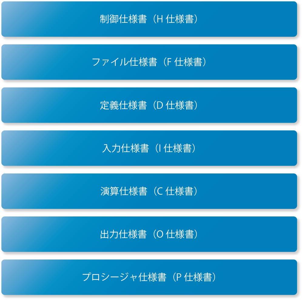 05 IBM i開発の基礎[RPG開発]