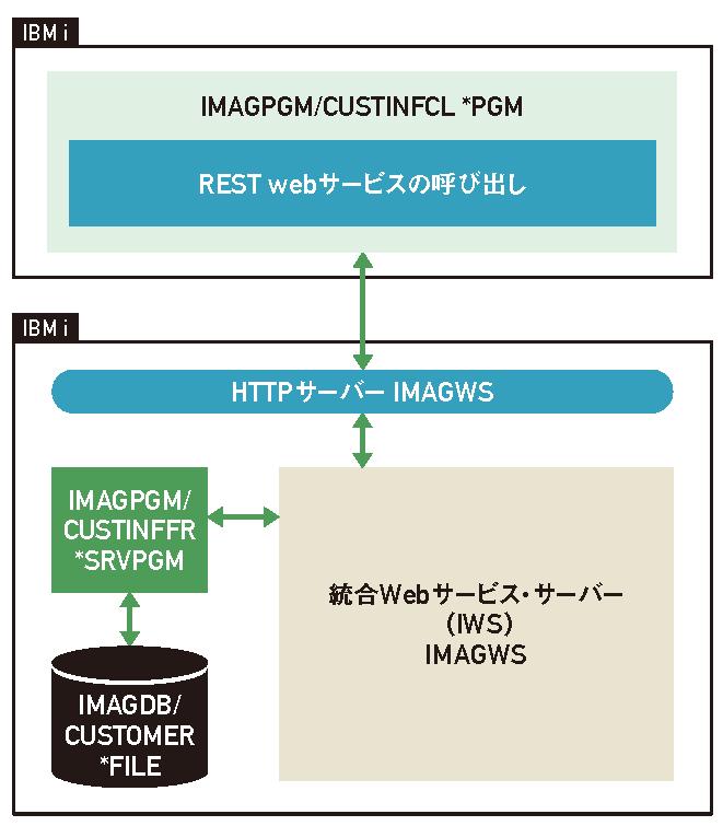 IBM iとWatsonの連携手法|REST webサービス化とRPGによる