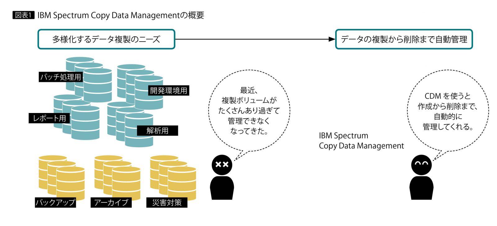 IBM Spectrum Copy Data Managementによる複雑・多様化するコピー管理 ...