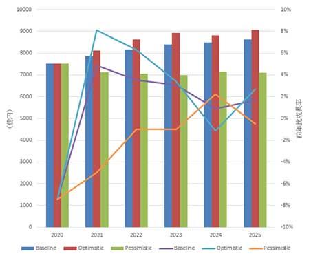 国内クライアント仮想化ソリューション(オンプレミス)市場 ベンダー別 売上額シェア、2020年