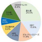 IDC Japanは6月21日、「2020年国内エンタープライズインフラ市場シェア」を発表した。