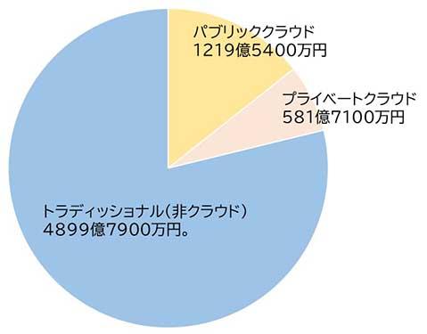 「2020年国内エンタープライズインフラ市場シェア」における配備モデル別金額 Source: IDC Japan, 6/2021、