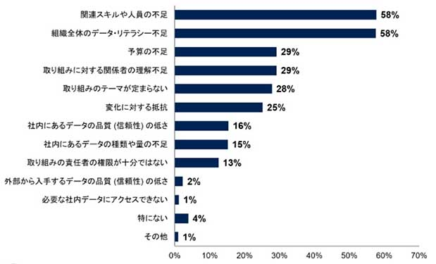 ビジネス成果獲得に貢献した要因や取り組み (貢献度の高いもの上位3つを選択)  n:141 出典:Gartner