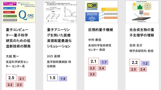 東京大学 量子コンピューティング関連プロジェクトの一部