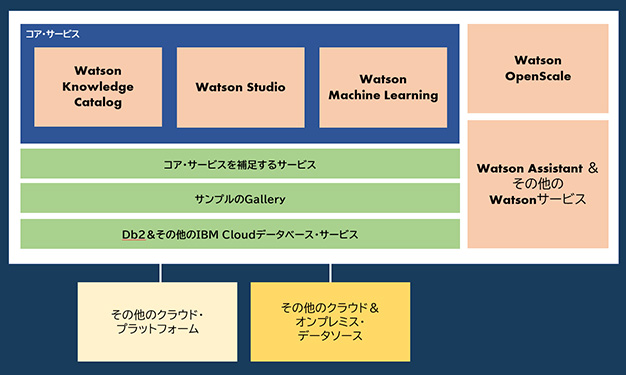 IBM Cloud Pak for Data as a Serviceのアーキテクチャ