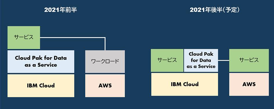 IBM Cloud Pak for Data as a Service on IBM Cloud Satelliteで提供できる実装方式