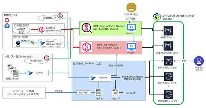 図表1 ログ管理のアーキテクチャ