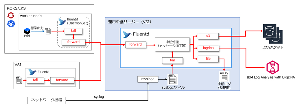 図表4 fluentdによる処理フロー概要図
