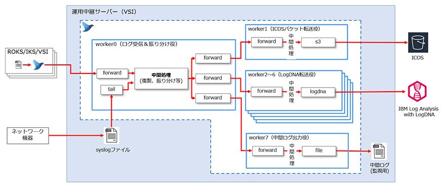図表5 マルチ・ワーカー機能による最終的な実装結果