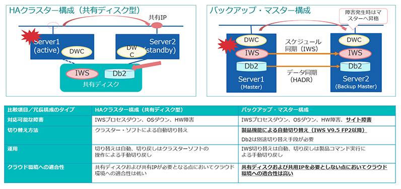図表1 IWSサーバーの一般的な冗長構成とその比較