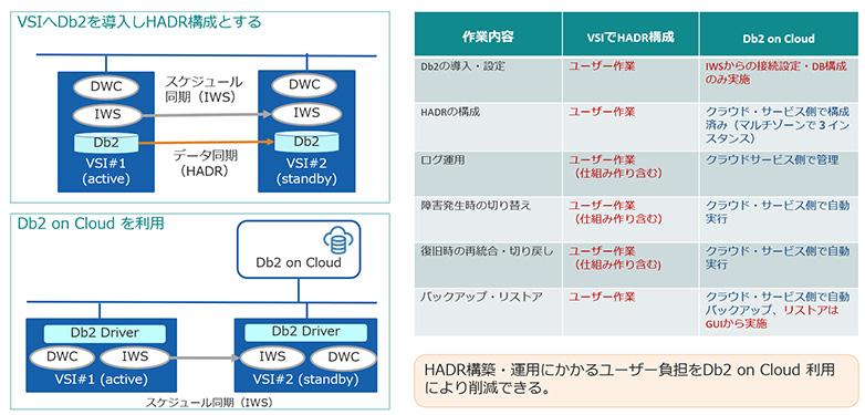 図表2 IBM Cloud環境におけるIWS用Db2の冗長構成とその比較