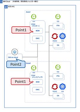 図表3 ゾーン障害に耐え得るIWSサーバー構成