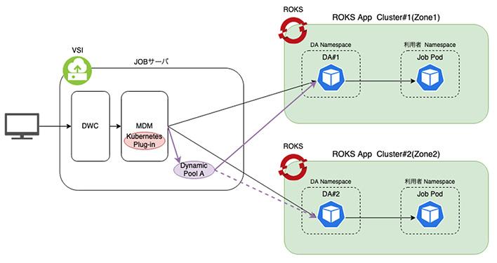 図表6 IWSによるROKSクラスターでのジョブ制御