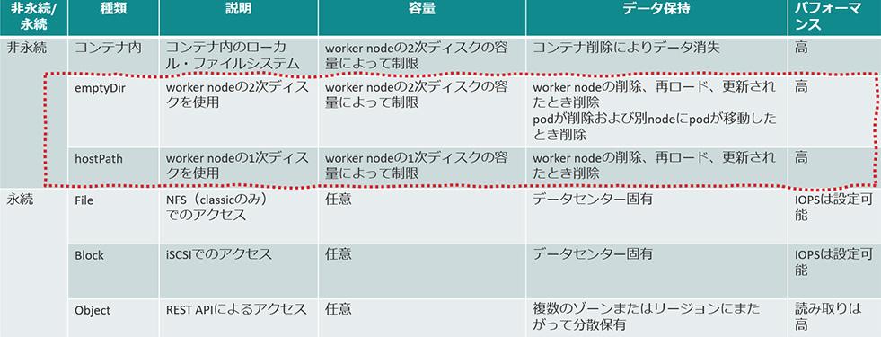 図表2 IBM Cloud Classic InfraにおけるROKS4で使用可能なストレージ
