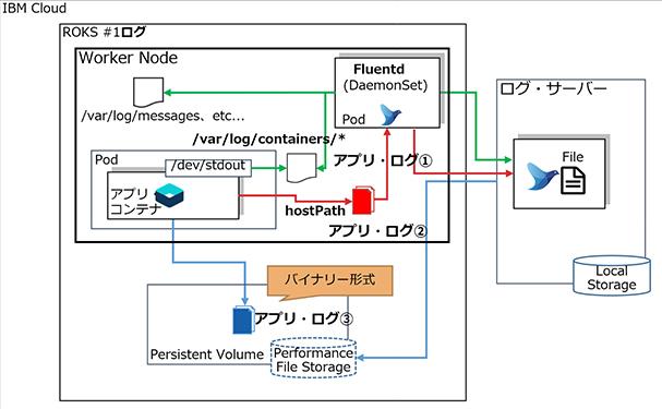 図表4 ログ取得と転送の構成