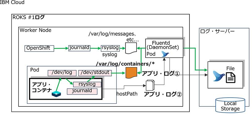 図表5 コンテナ内ログ出力方法