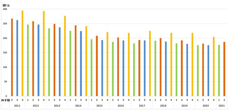 IBMの2Q決算、約3年ぶりの2四半期連続の前年同期比プラス ~クラウドは13%増、Red Hatの収益20%増、総売上高187億ドル