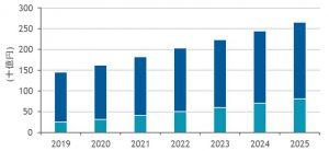 2021年~2025年の国内BI市場は年平均7.1%増、AI市場は20.8%増で成長 ~IDCが予測を発表
