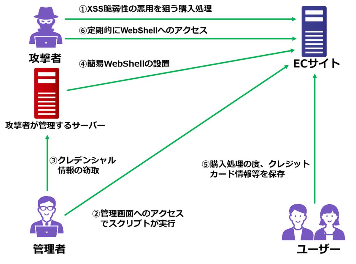 JPCERT/CCは7月6日、ECサイトの脆弱性を突くクロスサイトスクリプティング(以下、XSS)攻撃が続いていることに注意を促すとともに、インシデントの詳細を公開した。