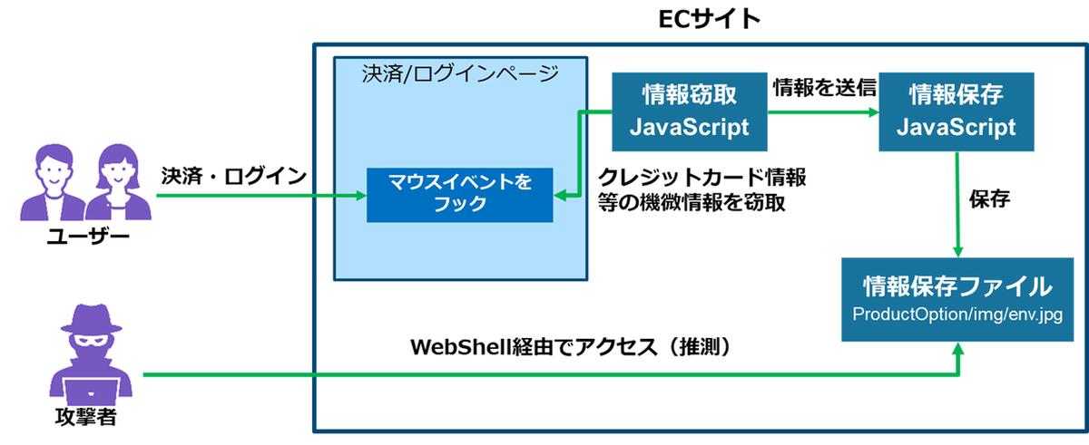 クレジットカード情報などを窃取する仕掛けとしては、下図のような設定がECサイト上でなされていた