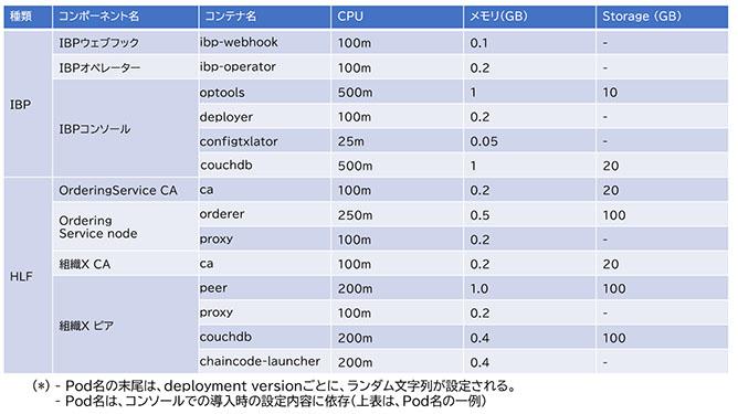 図表1 IBPとHLFのコンポーネント