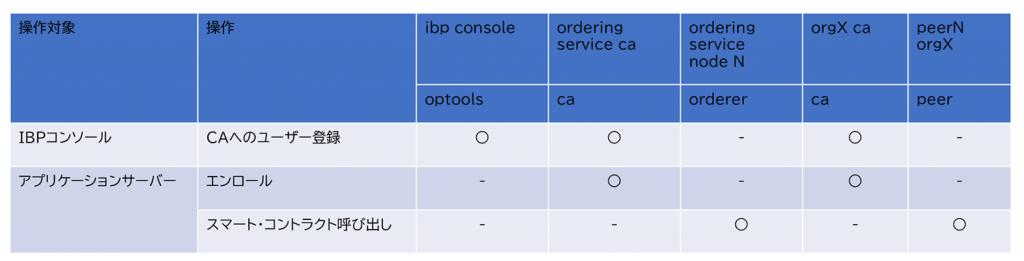 図表4 ユースケース(アプリケーションサーバー)