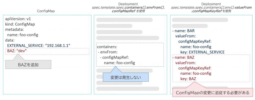 図7 ConfigMapを参照する2種類の方法