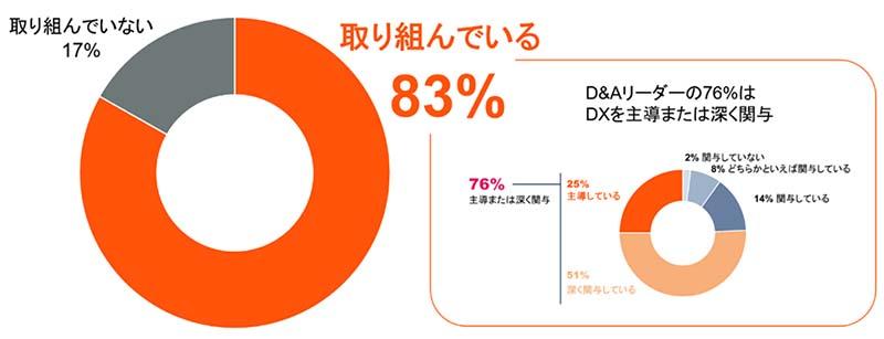 世界でDXに取り組んでいる組織の割合とD&Aリーダーの関与