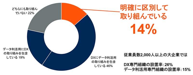 日本の大企業におけるDXとデータ利活用の取り組み状況 出典:Gartner (2021年6月)