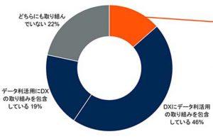 日本と世界で「DXとデータアナリティクスの取り組み」に大きな違い ~ガートナージャパンが調査結果を発表