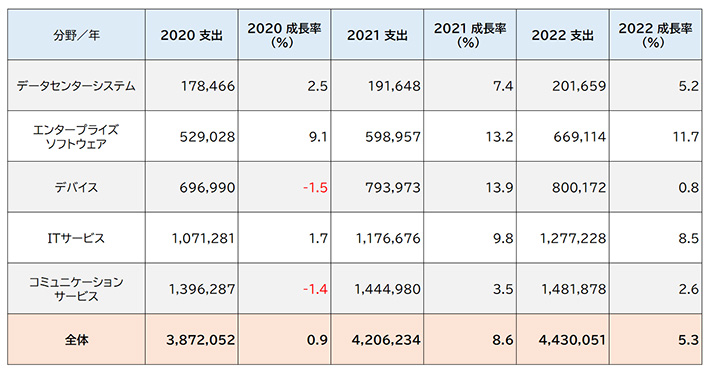2021年の世界IT支出は前年比8.6%増の4兆2000億ドル ~ガートナーが予測を発表。「ITサービス」の回復が顕著