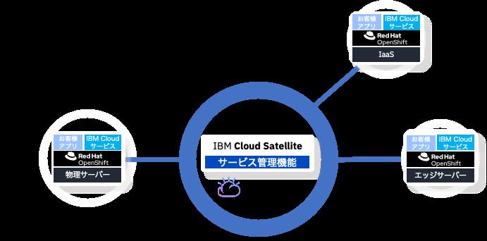 IBM Cloud Satelliteで実現する分散クラウド