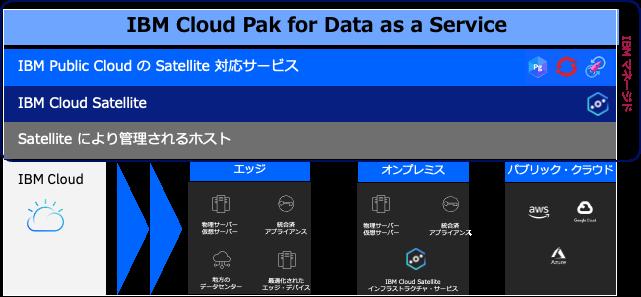 IBM Cloud Satelliteで提供される追加サービス