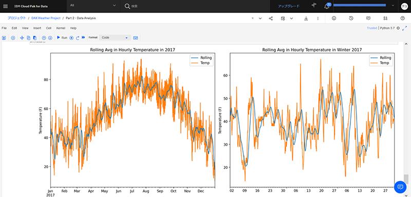 Watson Studio:Notebookを利用した分析の例