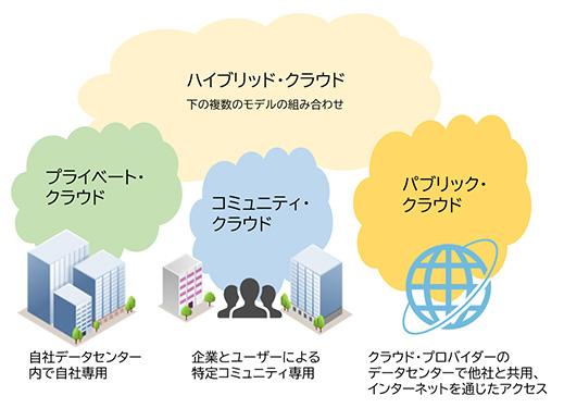 図表1 4つの実装モデル(NIST SP 800-145による)