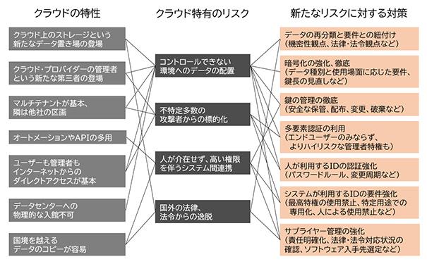 図表4 クラウドの特性、リスクとその対策