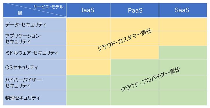 図表2 3つのサービス・モデルと責任共有(NIST SP 800-145)、責任範囲の詳細はサービスや契約による