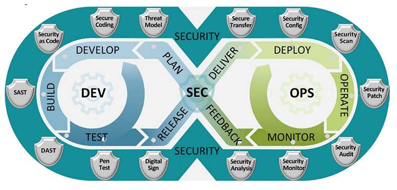 図表5 DevSecOps(出典:DoD Enterprise DevSecOps Reference Design[11])