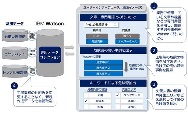 三井化学と日本IBM、3件目の協業はAI活用の労災危険源抽出システム ~三井化学は「DXを通じた企業変革」へまっしぐら