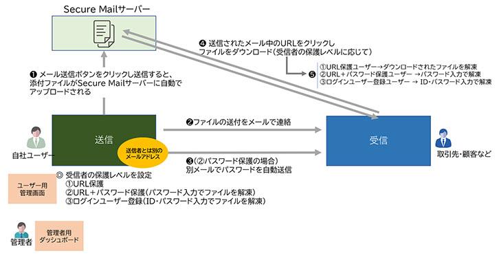 図表2 Secure Mailによるファイル送付の流れ