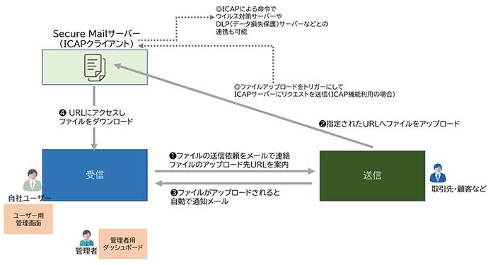 図表 Secure Mailの「リクエストファイル」機能によるファイル受信の流れ