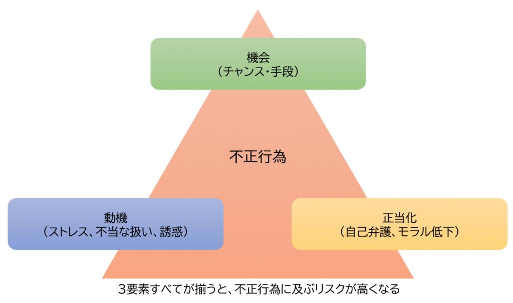 図表1 不正のトライアングル