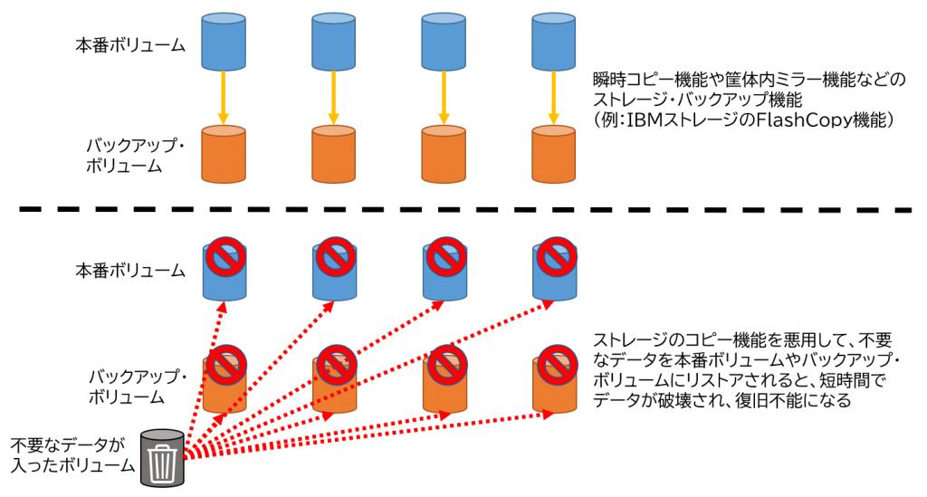 図表3 ストレージのコピー機能を悪用したデータ破壊