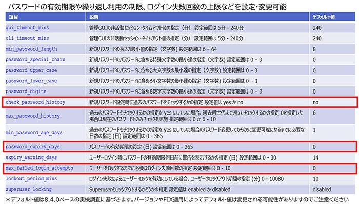 図表5 IBM FlashSystem におけるアカウントおよびパスワード・ポリシー