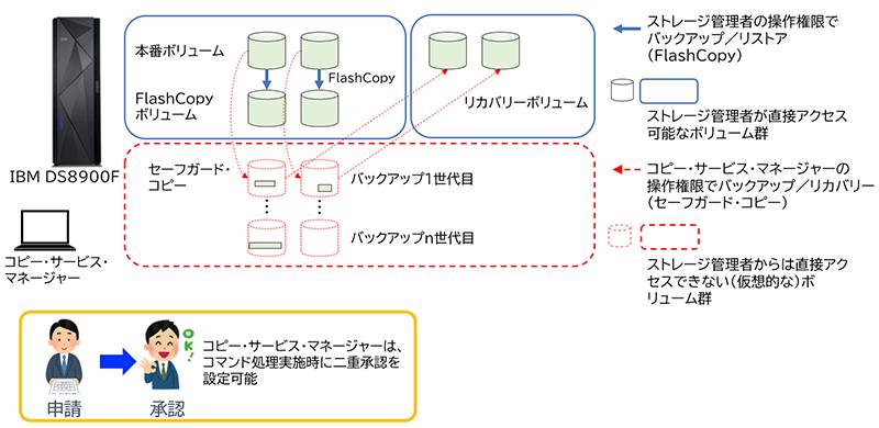 図表6 データ破壊に対処するストレージ機能の例(IBM DS8900F セーフガード・コピー、コピー・サービス・マネージャー)