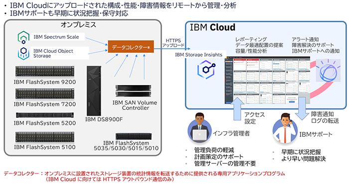図表7 IBM Storage Insights で自宅からストレージ管理を実現