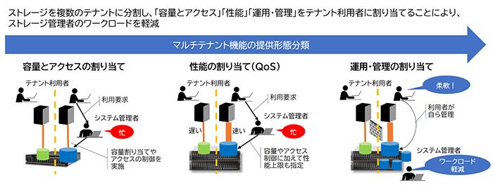 図表8 マルチテナントによるストレージ作業の分担