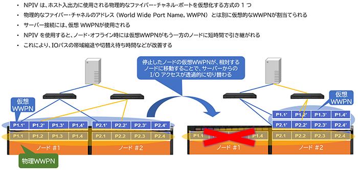 図表9 N Port ID Virtualization (NPIV) を利用した仮想WWPNの引継ぎ (IBM FlashSystem)